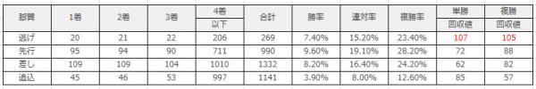 阪神競馬場|阪神芝1800mのデータ(脚質)