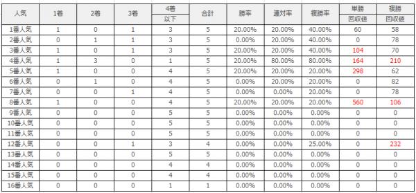 中山競馬場|中山芝3600mのデータ(人気)