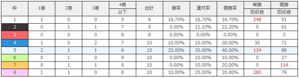 中山競馬場|中山芝3600mのデータ(枠順)