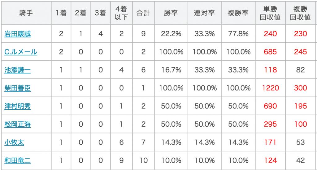 京都金杯データ