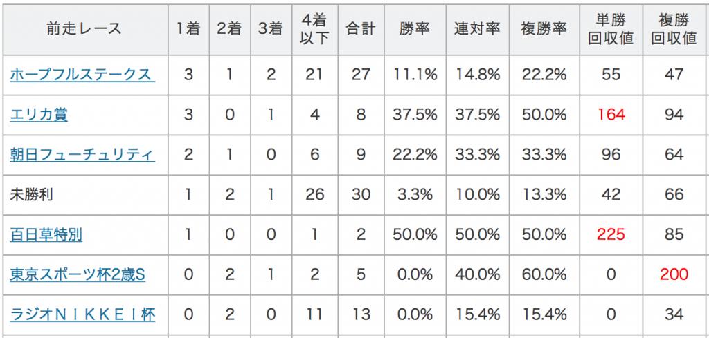 京成杯データ