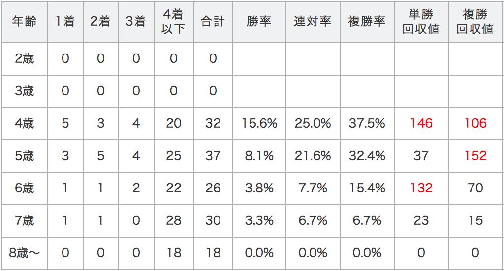 日経新春杯データ