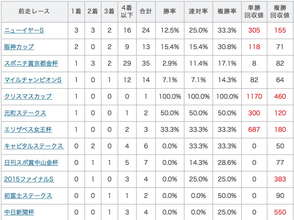 東京新聞杯データ