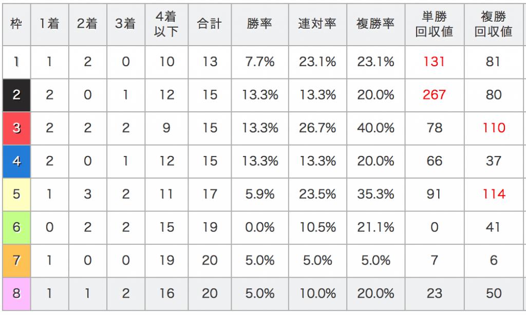 中山記念データ