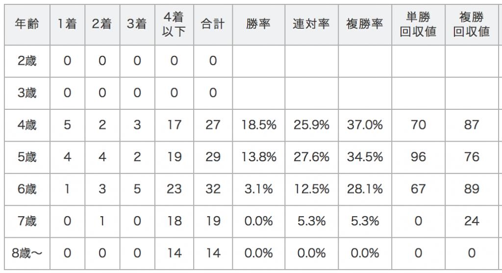 産経大阪杯データ