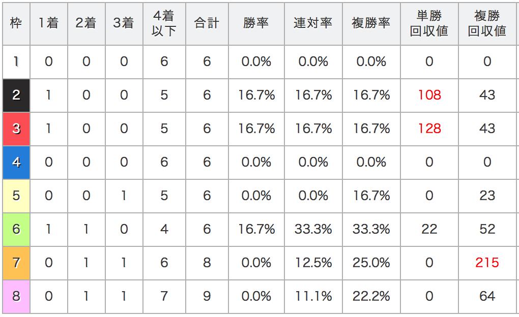 高松宮記念枠順データ