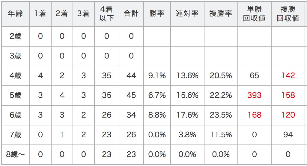 天皇賞春データ
