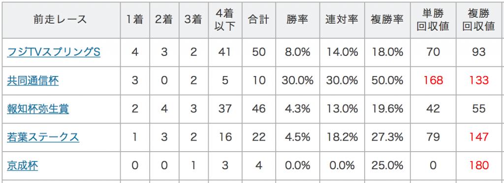 皐月賞データ