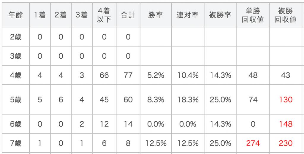 福島牝馬ステークスデータ