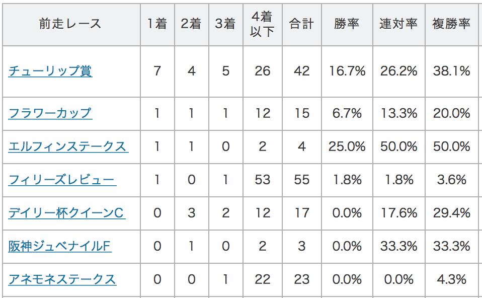 桜花賞データ