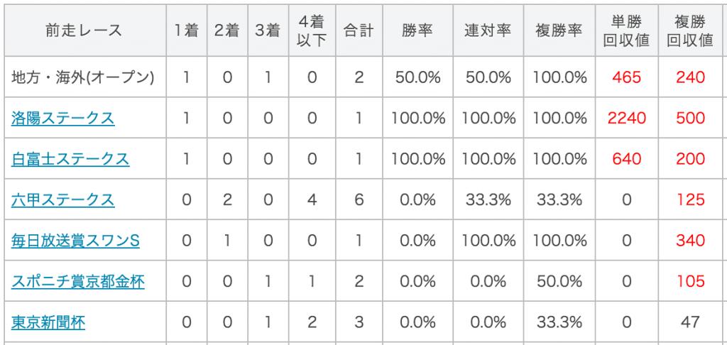 マイラーズカップデータ