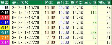 天皇賞・秋2016データ1枠順