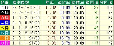 菊花賞2016データ分析1菊花賞枠順