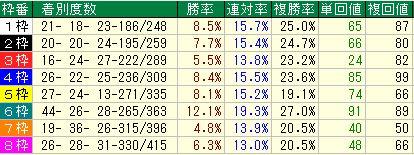 天皇賞・秋2016データ2東京芝2000m枠順