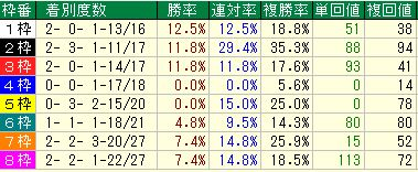 菊花賞2016データ分析2京都芝3000m枠順