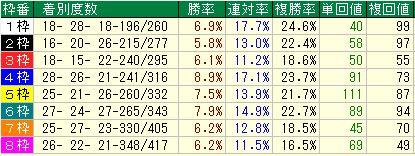 スワンステークス2016データ傾向2京都1400m枠順