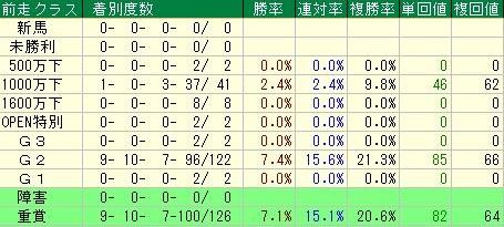 菊花賞2016データ分析3前走クラス