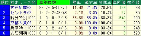 菊花賞2016データ分析4前走レース