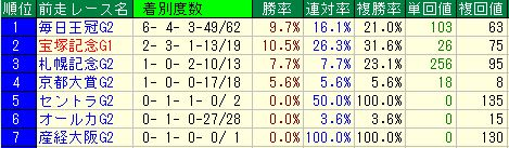 r天皇賞・秋2016データ4前走レース
