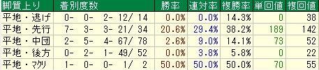 菊花賞2016データ分析5脚質