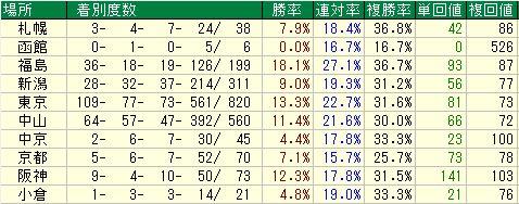 菊花賞2016データ分析6蛯名正義競馬場別