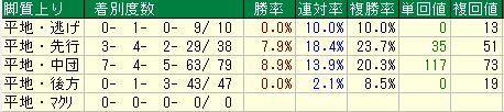 天皇賞・秋2016データ6脚質