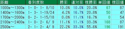 菊花賞2016データ分析7蛯名正義京都距離別