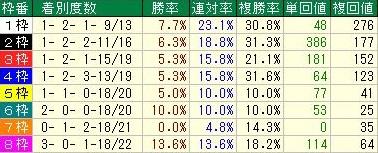 京王杯2歳ステークス2016データ1枠順