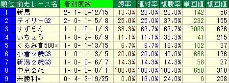 京王杯2歳ステークス2016データ4前走レース