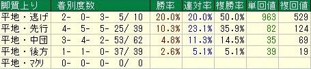 京王杯2歳ステークス2016データ5脚質