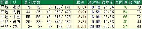 東京芝2400m 脚質データ