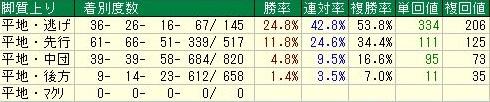 京都芝1200m 脚質データ