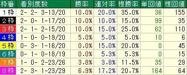 ジャパンカップ 枠順データ
