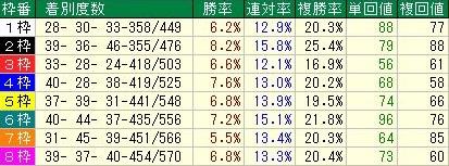 中京ダート1800m 枠順データ