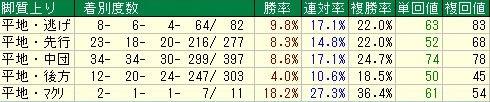 東京芝2400m 特別戦脚質データ