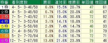 京都芝1600m外 OP戦以上枠順データ