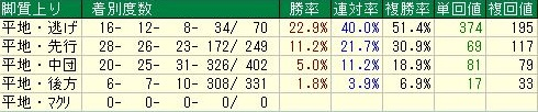 京都芝1200m 特別戦脚質データ