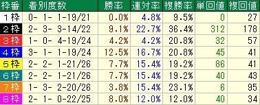 中京ダート1800m OP戦以上枠順データ