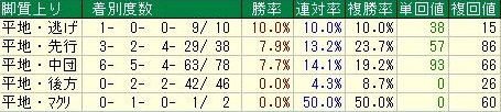 ジャパンカップ 脚質データ