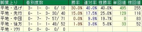 京阪杯 脚質データ