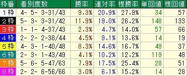 東京芝2400m OP戦以上枠順データ