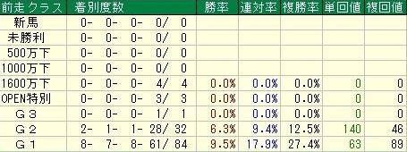 ジャパンカップ 前走クラスデータ