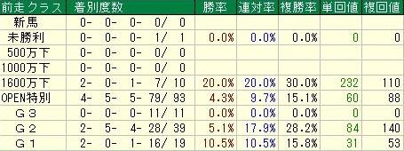 京阪杯 前走クラスデータ