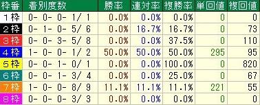 チャンピオンズカップ 先行馬の脚質データ