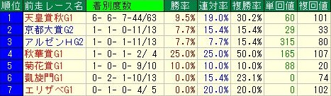 ジャパンカップ 前走レースデータ