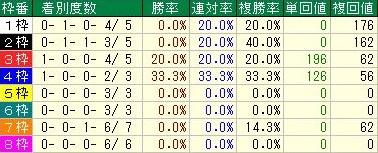 マイルチャンピオンシップ 先行馬枠順データ