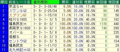 京阪杯 前走レースデータ