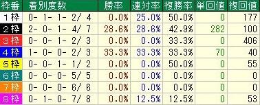 ジャパンカップ 先行馬の枠順データ