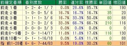 ジャパンカップ 天皇賞秋組着順データ
