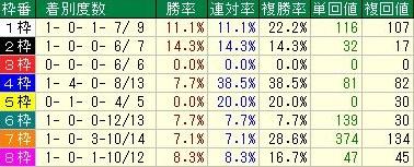 マイルチャンピオンシップ 中団馬枠順データ